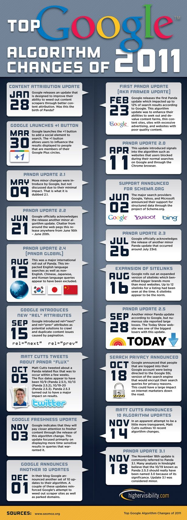 higviz-google-infographic Top Google Algorithm Changes of 2011 (Infographic)