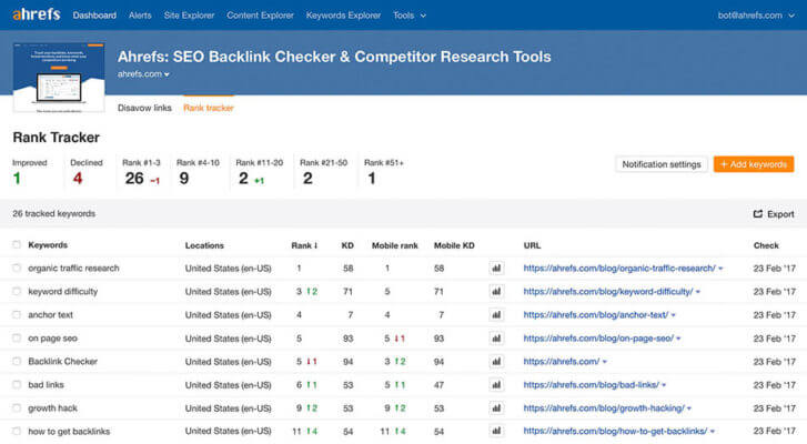 Best Tools to Monitor Keyword Search Rankings | HigherVisibility