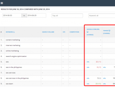 best tools to monitor keyword search rankings highervisibility