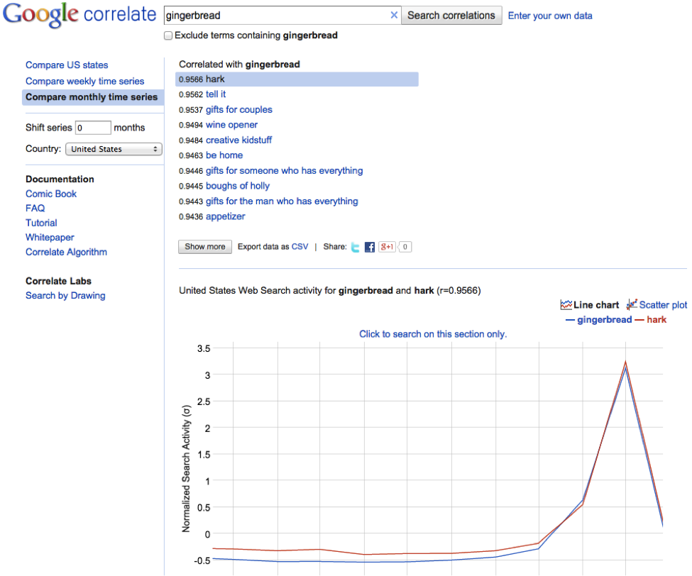 Google-correlate Google Tools You Never Knew Existed