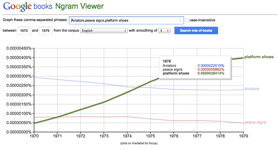 Ngram-viewer Google Tools You Never Knew Existed