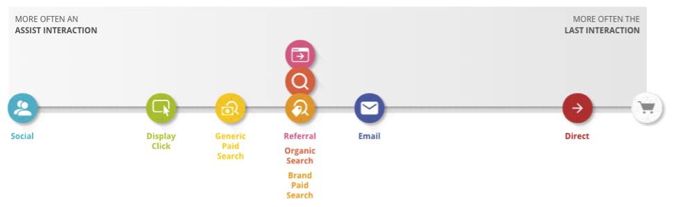 how to use the customer journey to online purchase tool
