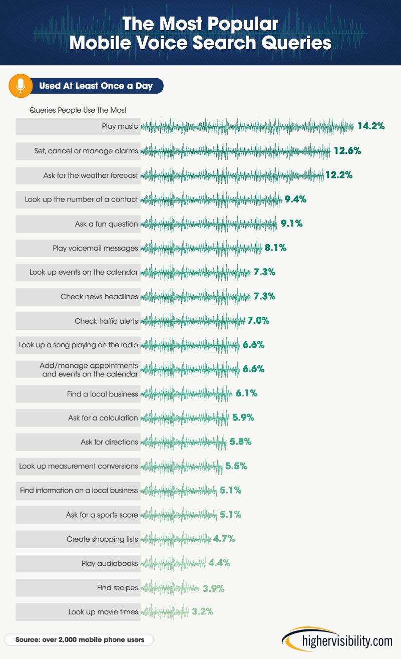 How Popular Is Voice Search Highervisibility
