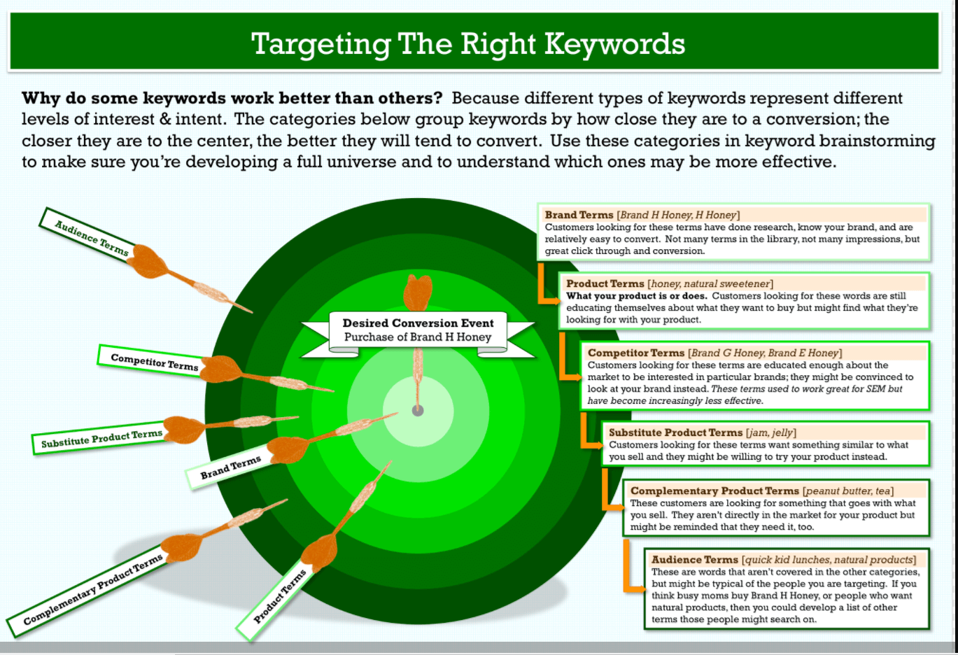 kissmetrics How to Use the Best Keyword Research Methods to Create Blog Topics