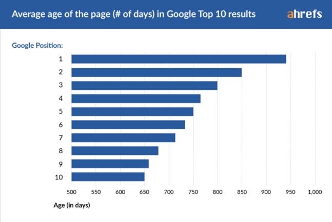page-rank SEO Short Cuts are Tempting, But Not Worth It