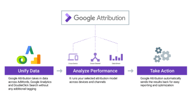 google-attribution Is Google using machine learning in AdWords?