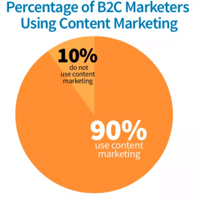 It's understandable, as content marketing offers 3x more leads than traditional marketing efforts, while costing around 62% less.
