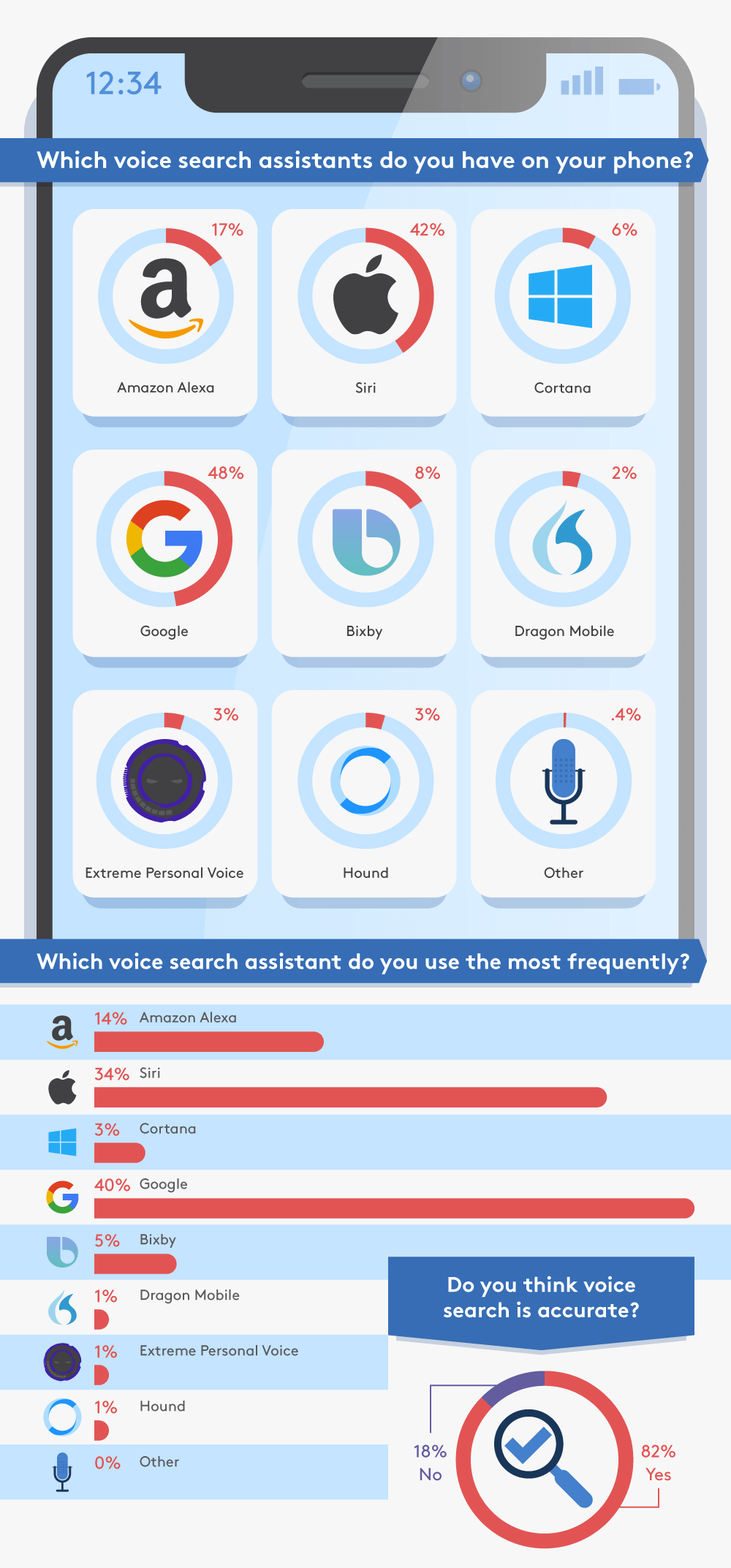 How Popular is Voice Search? | HigherVisibility