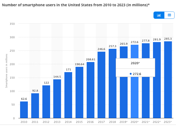 75 Mobile Statistics to Get You Amped for 2020 ...